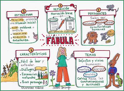 http://lapiceromagico.blogspot.com/2018/11/la-fabula.html