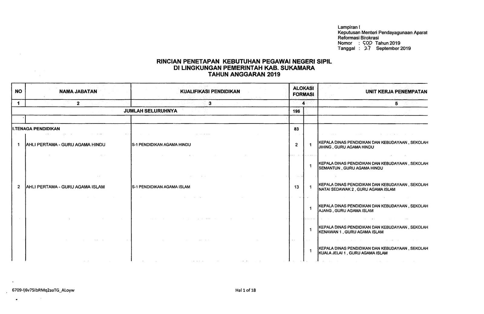 Download CPNS Kabupaten Sukamara Provinsi Kalimantan Tengah Tahun 2019