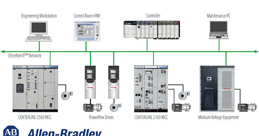 Centerline 2500 Iec Low Voltage Motor Control Center