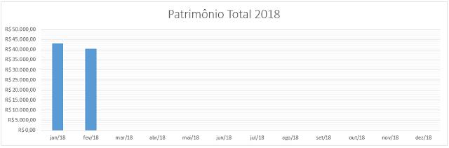 grafico-patrimonio-total-fevereiro-2018