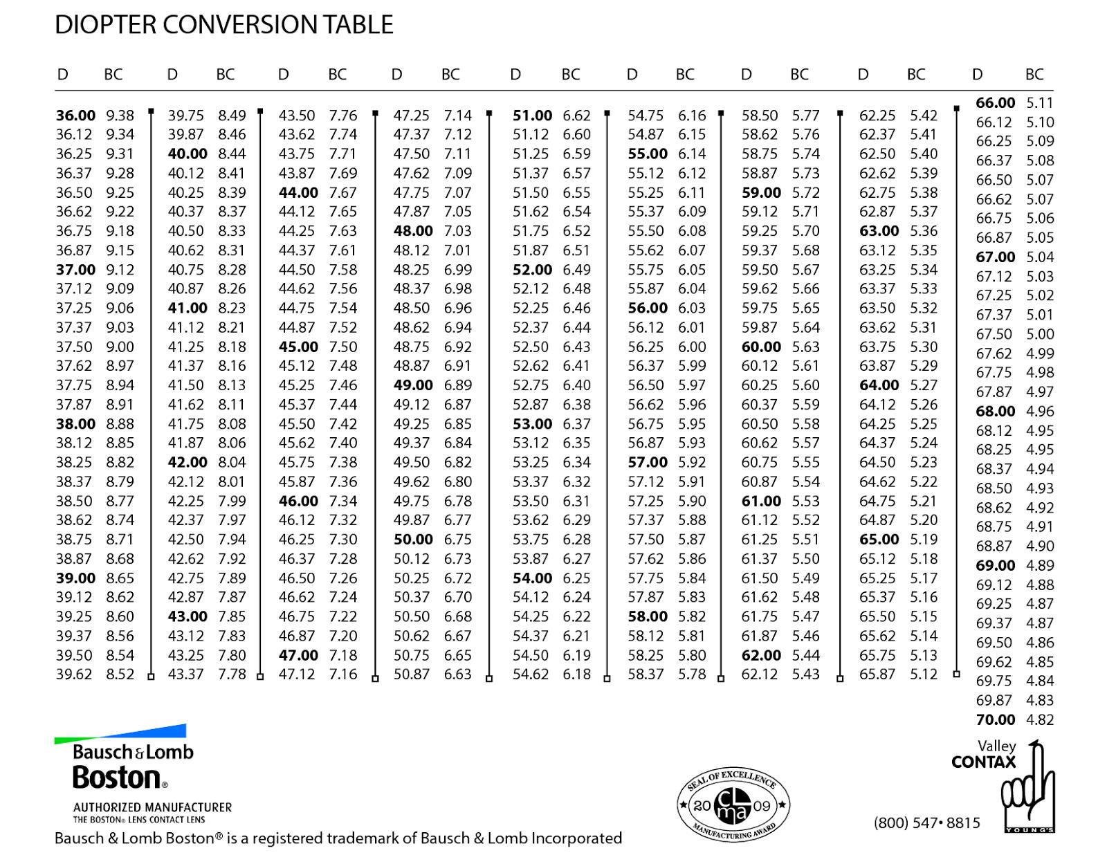 19 Unique Glasses to Contacts Conversion Calculator