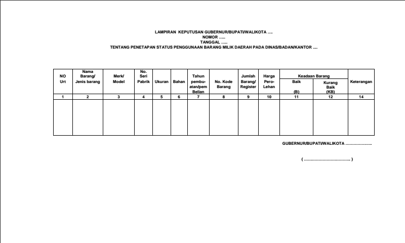 Contoh Format Lampiran Tentang Penetapan Status Penggunaan Barang MilikDaerah Pada Dinas/Badan/Kantor Inventaris Sekolah