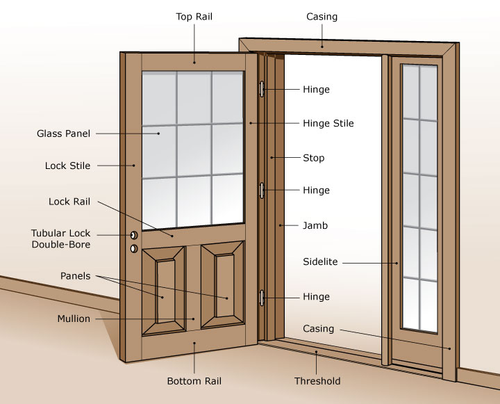 parts of a door door parts names