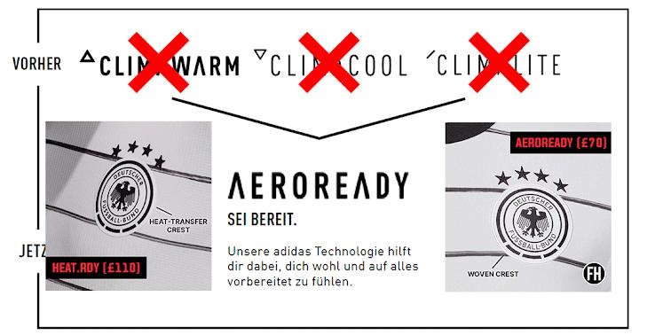 Mona Lisa Groenlandia Segundo grado  No More Climacool: In Depth: All-New Adidas 2020 Kit Technologies Revealed  - HEAT.RDY vs AEROREADY - Footy Headlines