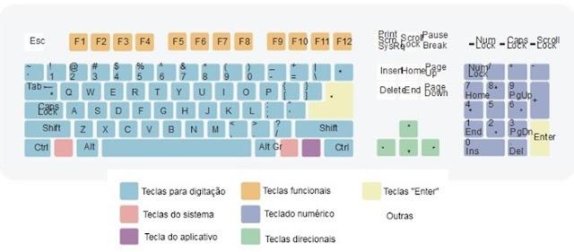 teclado querty