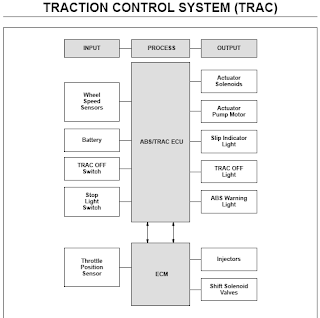 Sistem Traction Control