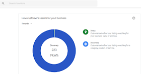 """how does customer find out my online marketing services on google listing """"GMB"""""""
