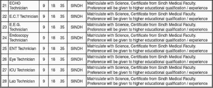 Advertisement for Civil Hospital Karachi Jobs January 2019 Page No. 2/6