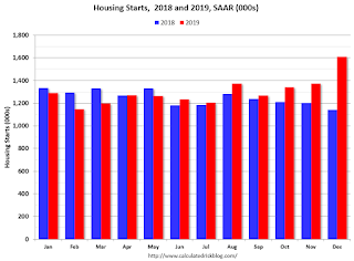 Starts Housing 2018 and 2019