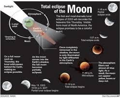 Fenomena gerhana bulan separa,solat sunat gerhana bulan,bagaimana gerhana bulan berlaku,bilakah gerhana bulan akan berlaku lagi,kesan gerhana bulan separa,solat gerhana,fasa gerhana bulan