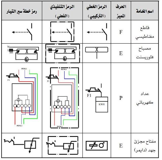 رموز الكهرباء المنزلية او السليسون