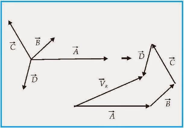 Fisika Teknik Vektor