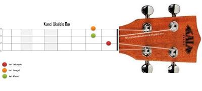 chord kunci dm ukulele kentrung senar 4
