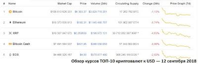 Обзор курсов ТОП-10 криптовалют к USD — 12 сентября 2018