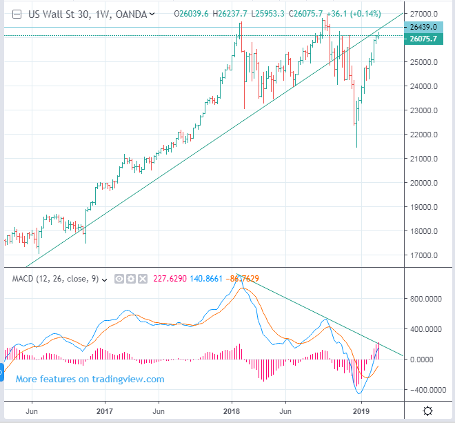 CME CBOT: YM - DJIA Dow Jones Index Futures Forecast