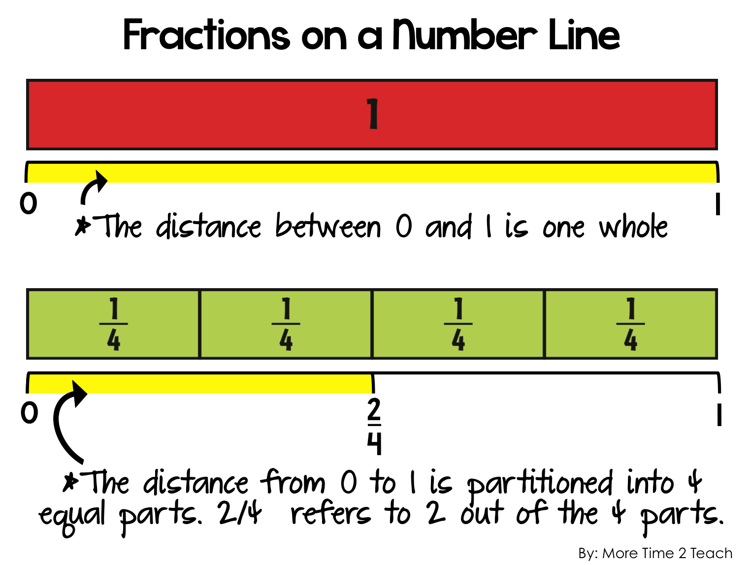 Iteach Third Fractions On A Number Line