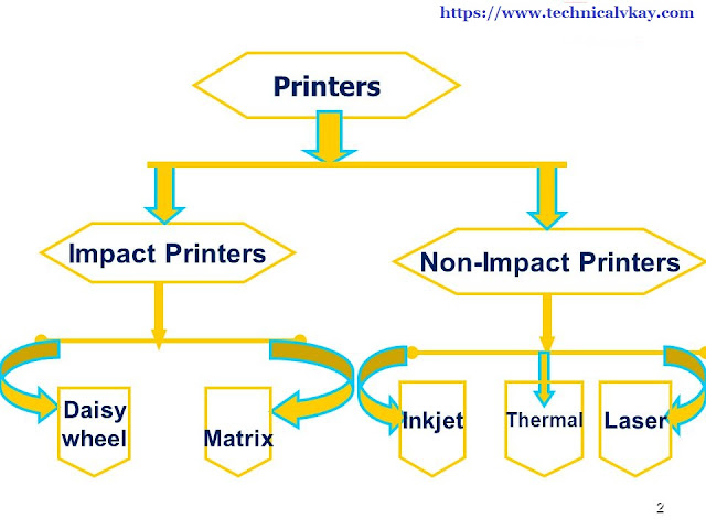 What is Printer | Impact Printer or Non-Impact Printer ||