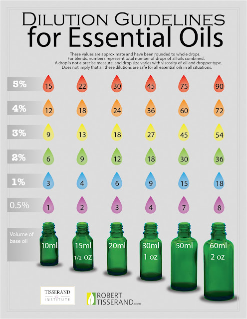 http://tisserandinstitute.org/essential-oil-dilution-chart/