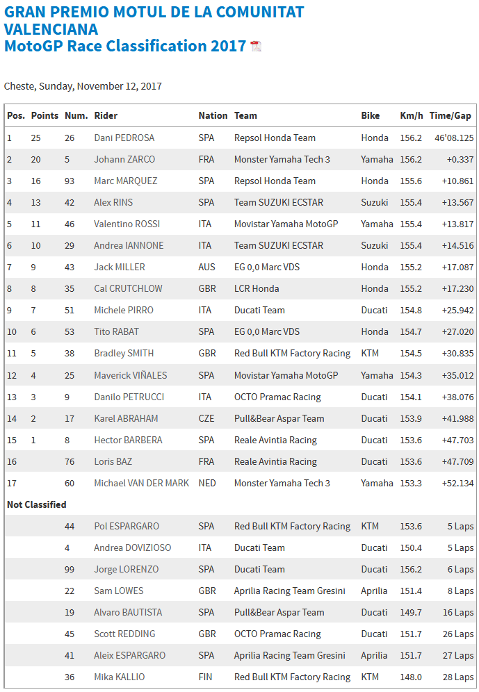 MotoGP Valencia 2017 : Dovizioso ambruk dan DNF, Marquez finish ketiga dan jadi juara dunia musim ini !