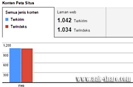 Submit Banyak Sitemap ke Google Webmaster Tools | Index Conten