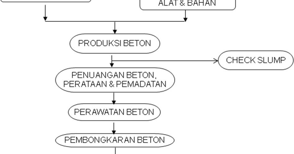 Diagram    Alir dan Flow Chart Cor Beton  PARTUKANG