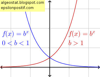 Eksponen dan Grafiknya