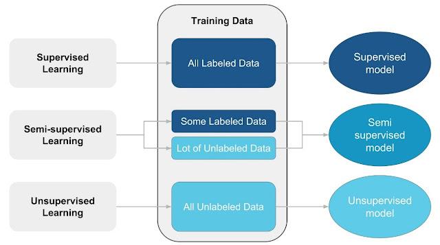 Esquema de los distintos enfoques de aprendizaje automático