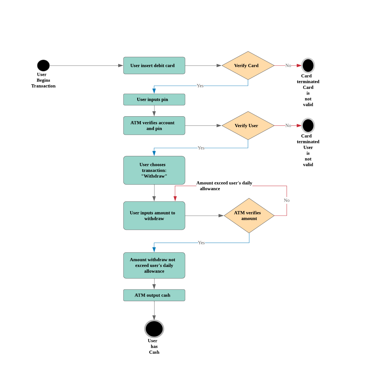 based on your experience with a bank atm draw an activity diagram that models the data processing involved when a customer withdraws cash from the machine  [ 1241 x 1229 Pixel ]
