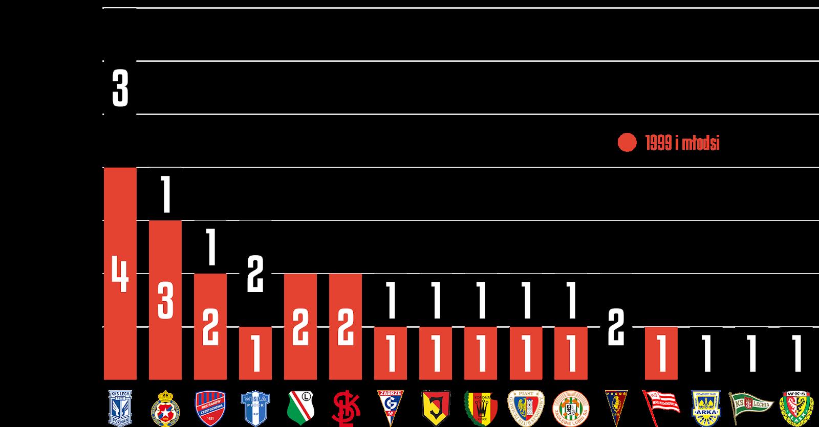 Młodzieżowcy w 11. kolejce PKO Ekstraklasy<br><br>Źródło: Opracowanie własne na podstawie ekstrastats.pl<br><br>graf. Bartosz Urban