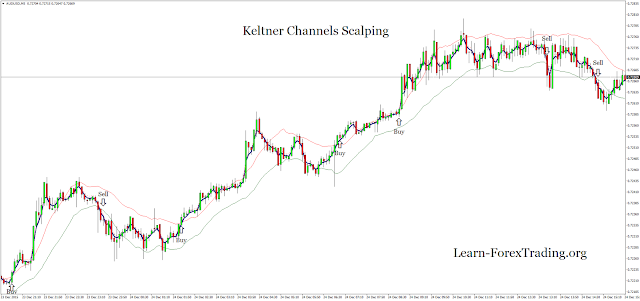 Keltner Channels Scalping