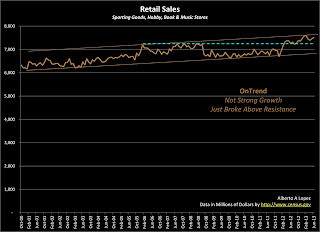 Data Graph of Retail Sales for Sporting Goods, Hobby, Books and Music Stores from January 2000 to June 2013