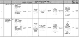 Contoh Pengembangan Silabus  Berbasis Learning Trajectory Di SD Kelas II Gambar 2 (Sulistiya Ingwarni, 2015)