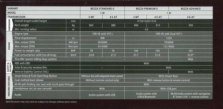 Spesifikasi Perodua Bezza