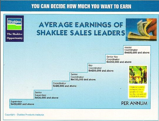 Pendapatan tahunan untuk pengedar bebas Shaklee Shaina Shop