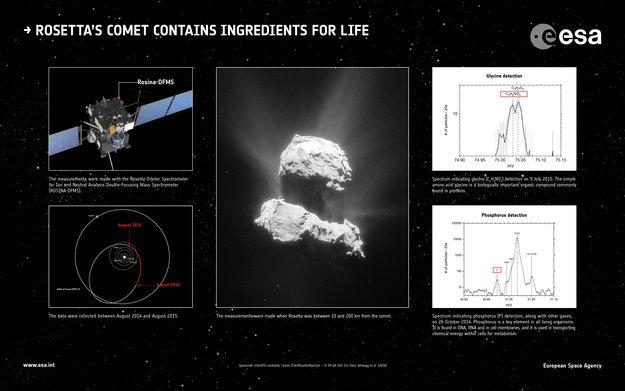 Тут зображена комета і наукові дані