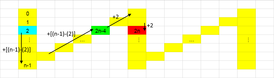 觀察模式,找到規則的計算公式