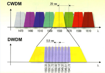 CWDM and DWDM wavelengths