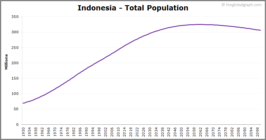 Indonesia  Total Population Trend
