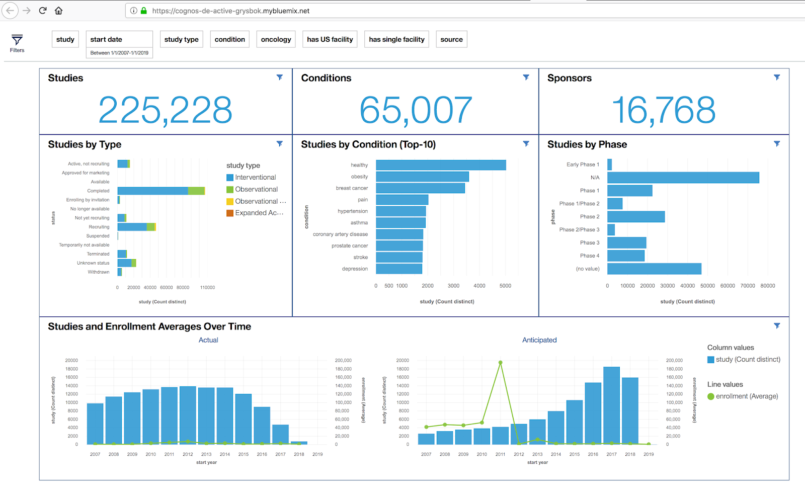 clinical trials visualization with cognos dashboard embedded in the rh sourcepatch blogspot com