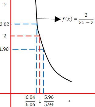 Grafica-de-epsilon-delta-numericos