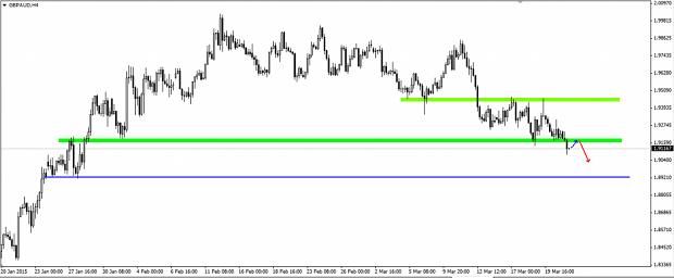 par de divisas GBP/AUD rompe importante nivel de soporte