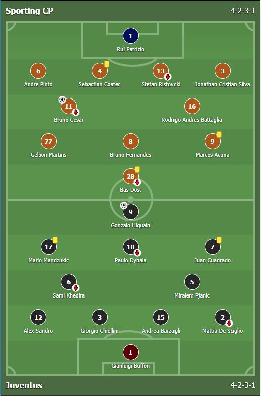 แทงบอล ผลการแข่งขันระหว่าง Sporting CP Vs Juventus