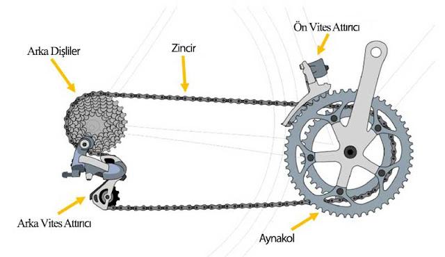 Bisiklet vites sistemi