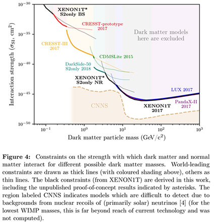 XENONIT deepens dark matter exclusion zone almost to CNNS levels (XENONIT Collaboration)