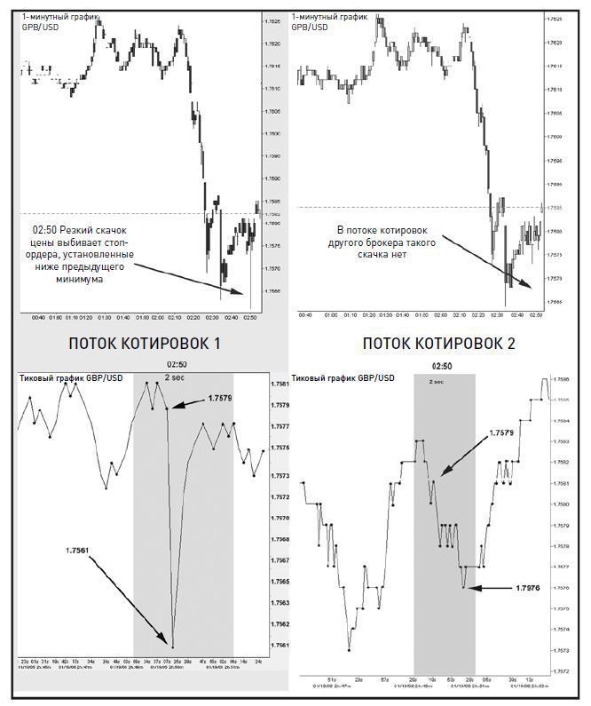 Брокер ведущий игру на бирже осторожно в жаргоне называется форекс о курсе доллара