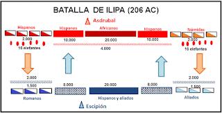 Batalla de Ilipa