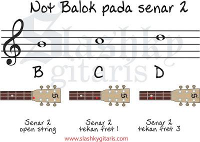 belajar not balok, belajar gitar, tips gitar, not balok, not balok pada gitar, not balok senar 2