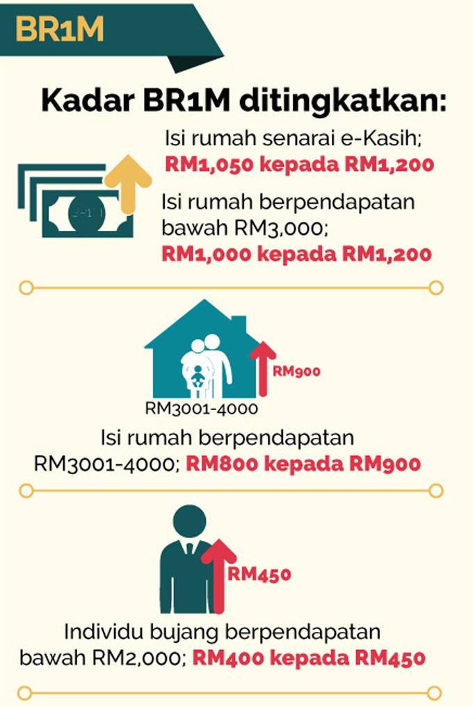 Bajet 2017 Mengenai Bantuan Rakyat 1 Malaysia (BR1M)