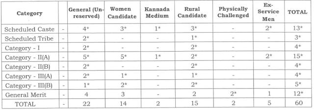 High Court of Karnataka Recruitment 2017 karnatakajudiciary.kar.nic.in