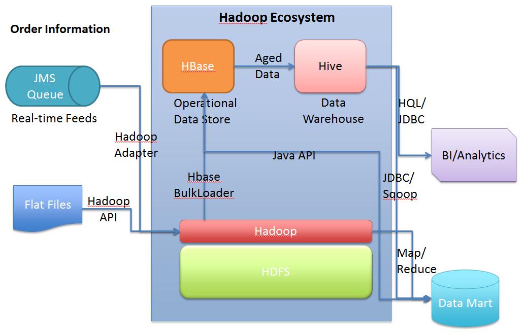hive architecture, hadoop-hive architecture, pig architecture ...